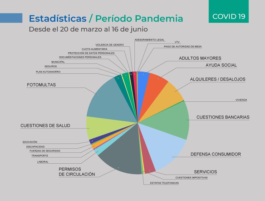 El trabajo de la Defensoría durante la pandemia. El 85% de los reclamos ingresados fueron resueltos