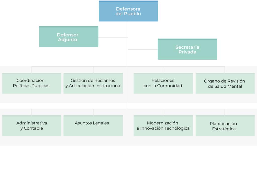Estructura del Organigrama institucional de la Defensoria del Pueblo de Rio Negro